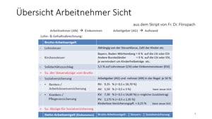 Vorschaubild - Bufü Tut 9 Lohn- & Gehaltsbuchungen