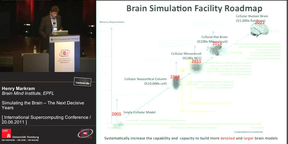 Thumbnail - Integration: not just a modell... not just a simulation