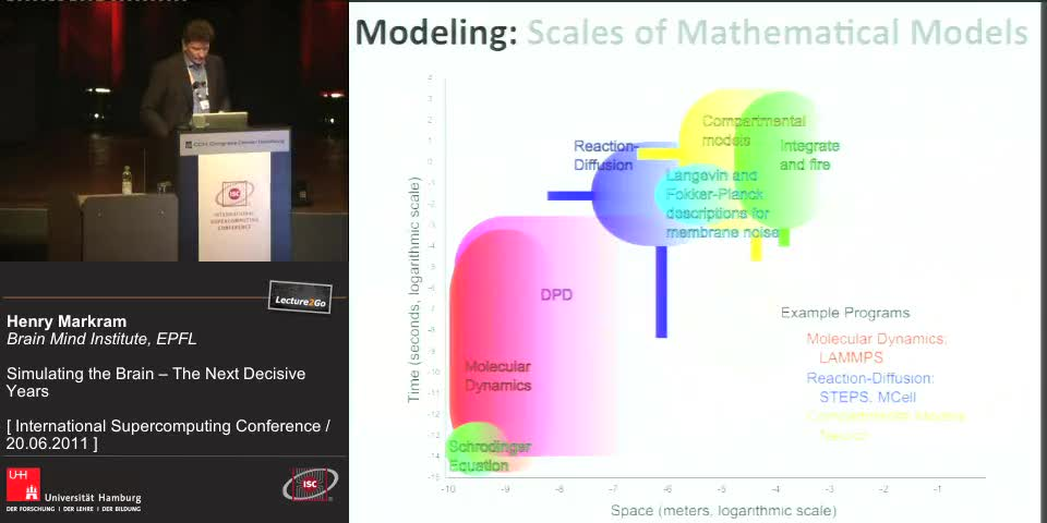 Thumbnail - Modelling: Scales of Mathematical Models
