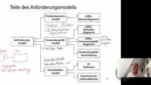 Thumbnail - SWT2020 1.3.4 UML-Aktivitätsdiagramm