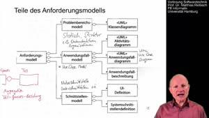 Miniaturansicht - 1.5 UML-Klassendiagramm