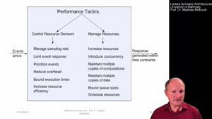 Thumbnail - 2.6.2 Design Checklist for Performance