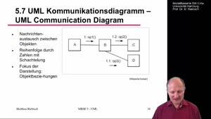 Miniaturansicht - 5.7 UML Kommunikationsdiagramm