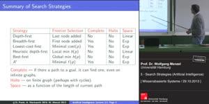 Miniaturansicht - 5 - Search Strategies (Artificial Intelligence)